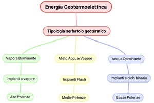 Schema concettuale sulle forme di produzione geotermoelettrica