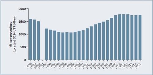 tendenza mondiale spese militari SIPRI 2015
