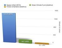 Riconvertire la spesa militare, per risolvere crisi umanitarie