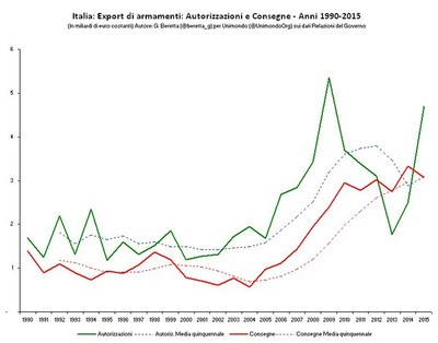 Export armi italia - aggiornamento 2015