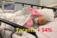 Benzo(a)pirene, oggi emergono nei bambini di Taranto i danni provocati nel 2010