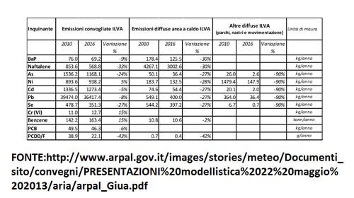 VDS - Tabella di valutazione dell'inquinamento ad AIA attuata
