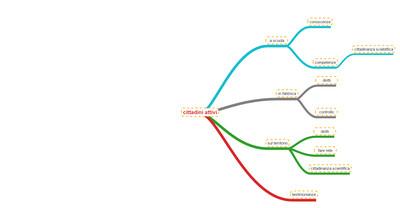 Mappa concettuale argomenti slides