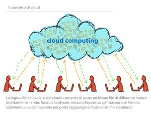 Il cloud
