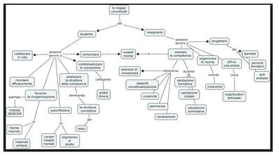Mappe concettuali a scuola