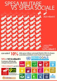 Le infografiche della Campagna Internazionale sulla Spesa Militare (GCOMS) in occasione delle Giornate Mondiali sulle Spese Militari (GDAMS)