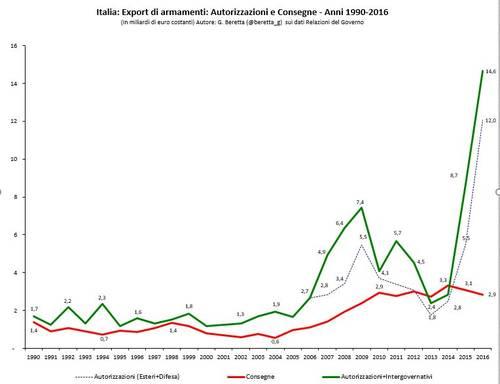 Export militare italiano, tendenza storica
