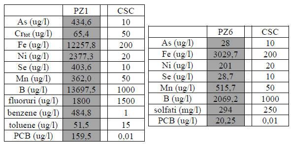 Analisi di Arpa Puglia sul sito Hidrochemical