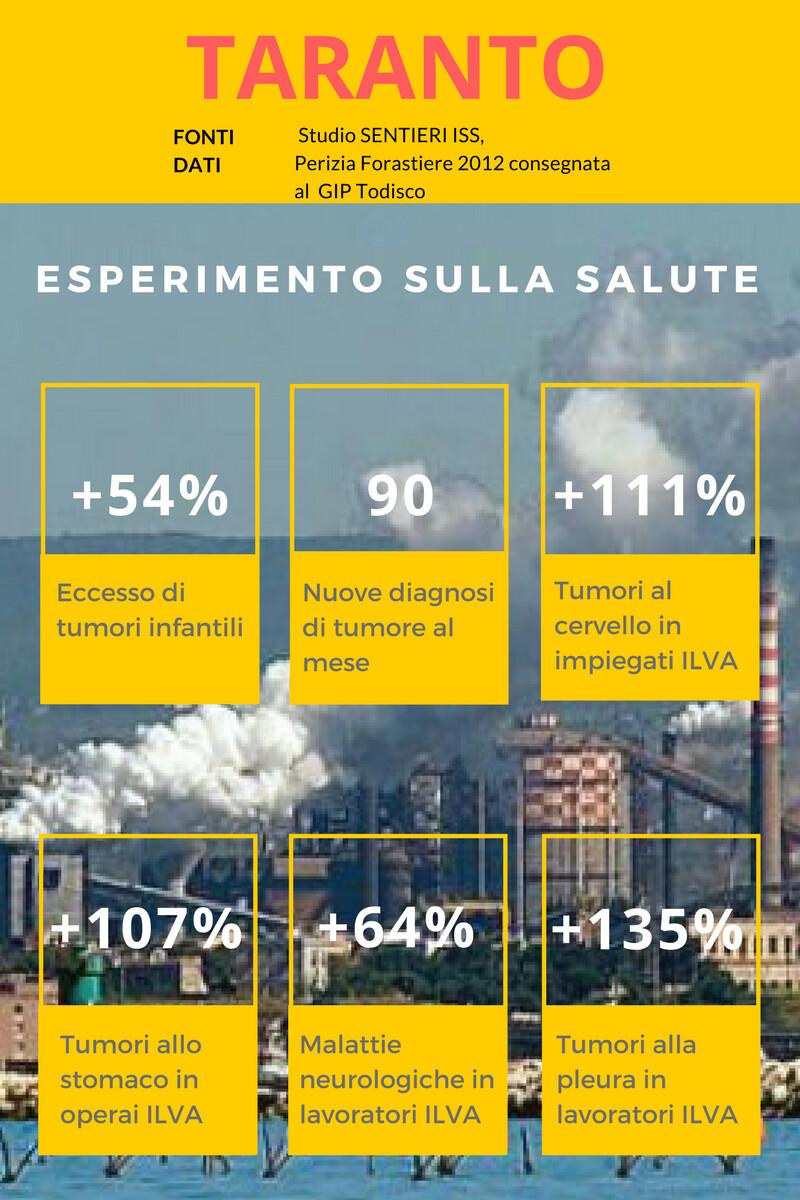 I numeri del dramma sanitario a Taranto