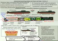 L'arma russa fine-di-mondo è una bufala... anzi no, forse
