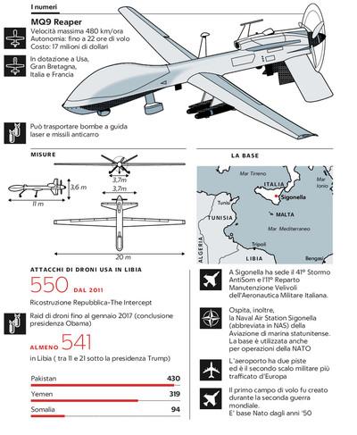 Droni infografica Sigonella - Repubblica