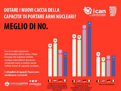 Sondaggio ICAN: niente capacità nucleare per gli F35