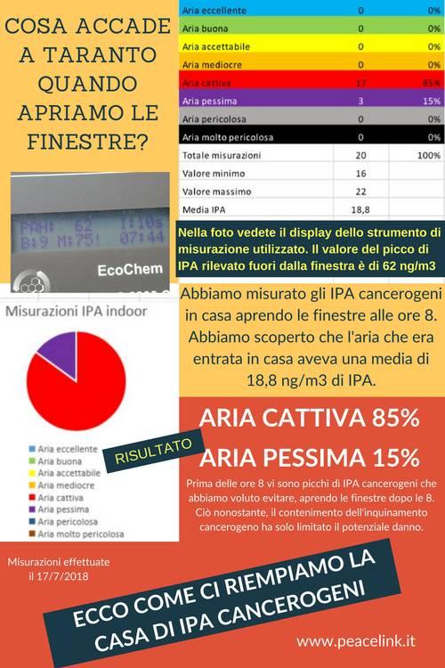 IPA cancerogeni, misurazioni a Taranto dentro la casa