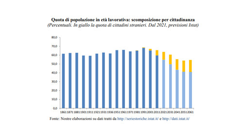 I numeri che attestano l'importanza dell'afflusso di immigrati ai fini della tenuta economica nazionale