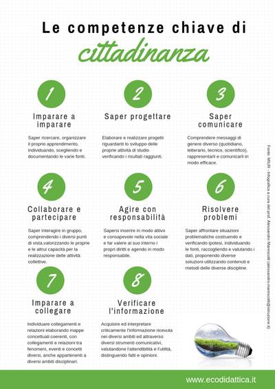 Competenze chiave per cittadinanza, utilizzate nel progetto Ecodidattica