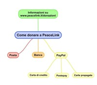 Ecco come puoi aiutare PeaceLink con una donazione