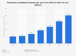 Facebook's annualized revenue per user from 2012 to 2017 (in U.S. dollars)