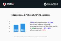 """Il 61% della popolazione di 26 Paesi contro i """"killer robots"""". Anche 58% degli italiani contrario."""
