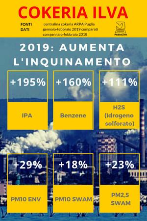 Le emissioni in aumento a Taranto nella cokeria