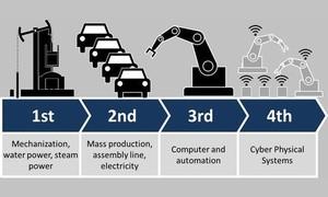 Dalla prima alla quarta rivoluzione industriale