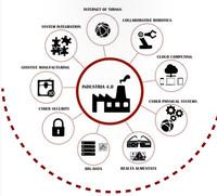 Industria 4.0: la quarta rivoluzione industriale