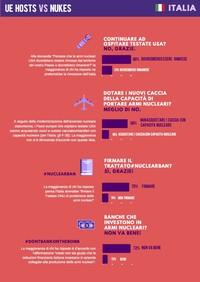 La maggioranza degli italiani contro le armi nucleari: 7 su 10 vorrebbero adesione a Trattato ONU
