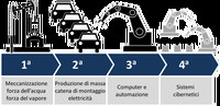 Marco Bentivogli spiega la quarta rivoluzione industriale agli studenti