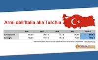 Rete Disarmo: stop ad armi italiane verso la Turchia dopo inizio bombardamenti in Siria