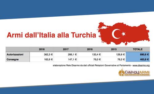 Armi italiane verso la Turchia