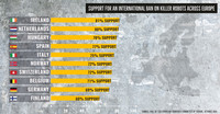 """Il 73% dei cittadini di 10 Paesi europei vuole la messa al bando dei """"killer robots"""""""