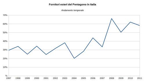 Fornitori esteri del Pentagono in Italia - Andamento temporale