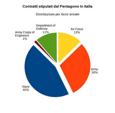 Contratti stipulati dal Pentagono in Italia - Distribuzione per forze armate