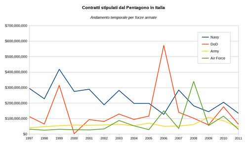 Contratti stipulati dal Pentagono in Italia - Andamento temporale per forze armate