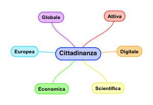 Le varie dimensioni della cittadinanza