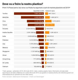Nel 2019 la Malesia si è classificata al 2° posto tra i Paesi fuori dall'UE per l'import di plastica dall'Italia