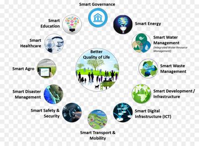 Grafico smart city