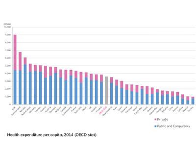 Spesa sanitaria pro capite per Paese(dollari americani)