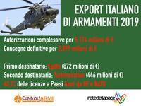 Export armi italiane: nel 2019 autorizzati 5,17 miliardi, Egitto primo acquirente
