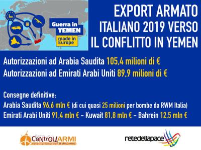 Vendite armi 2019 verso paesi coinvolti conflitto Yemen