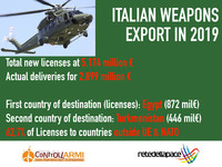 Italian arms exports: in 2019 licensed 5,17 billion euros of weapons