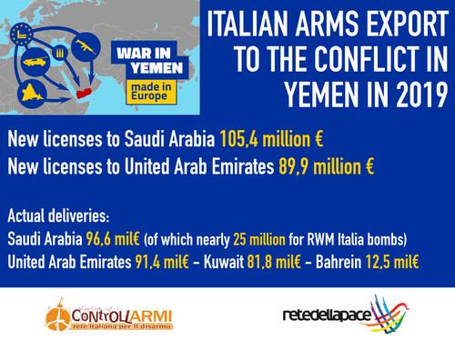 Italian amrs export Yemen conflict 2019