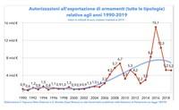 30 anni di export militare: quasi 100 miliardi di vendite, la maggioranza fuori da UE e NATO