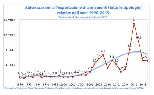 Andamento export armi italiano 30 anni