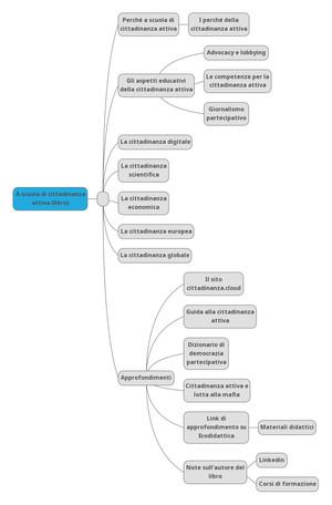 """Mappa concettuale del libro """"A scuola di cittadinanza attiva"""""""