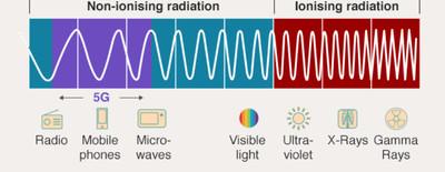 Spettri di frequenza delle onde elettromagnetiche comparate ai loro utilizzi tipici