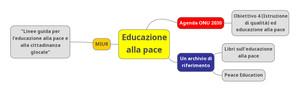 Mappa concettuale con risorse didattiche per l'educazione alla pace