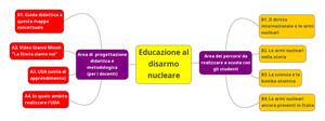 Educare al disarmo (mappa concettuale di Alessandro Marescotti, docente IISS Righi Taranto, per contatti 3471463719)