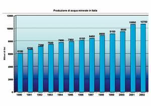 Produzione di acqua minerale in Italia - grafico