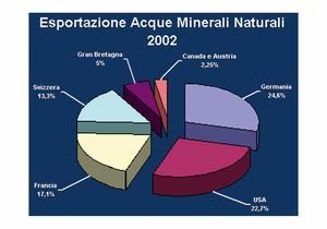 Esportazione Acque Minerali Naturali - grafico