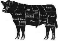 L'Economia della carne
